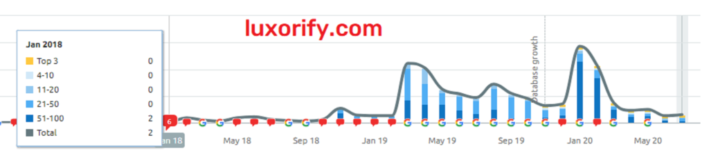 luxorify.com traffic