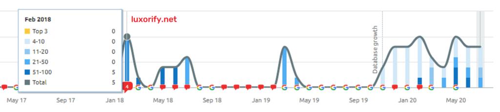 luxorify.net traffic