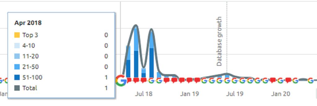 cryptohuge.com traffic