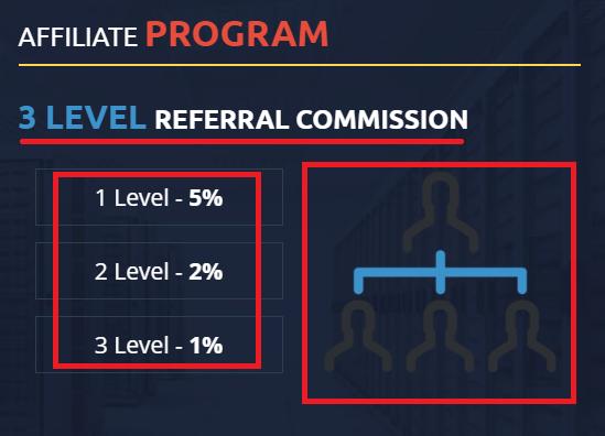 CoinMagnet247 scam referral program