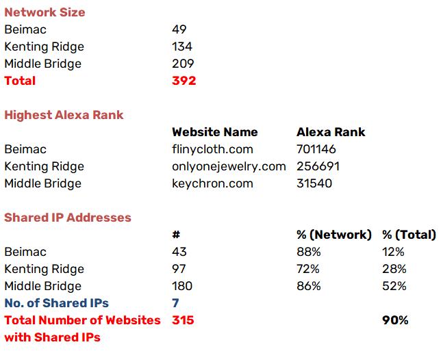 middle bridge ltd scam network data
