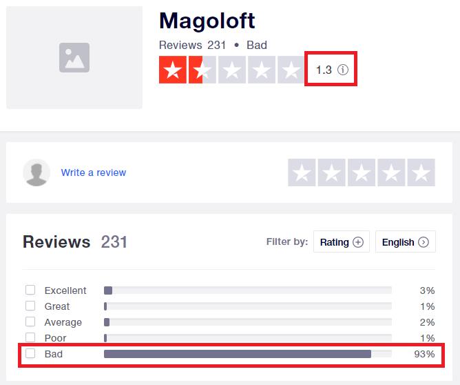 magoloft trustpilot rating labubu scam network