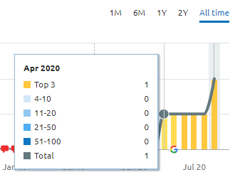 semrush traffic data
