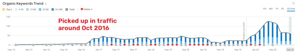 semrush traffic data