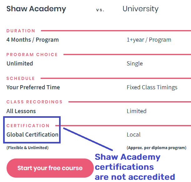 shaw academy university comparison