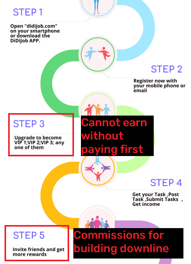 didijob pyramid scheme 3