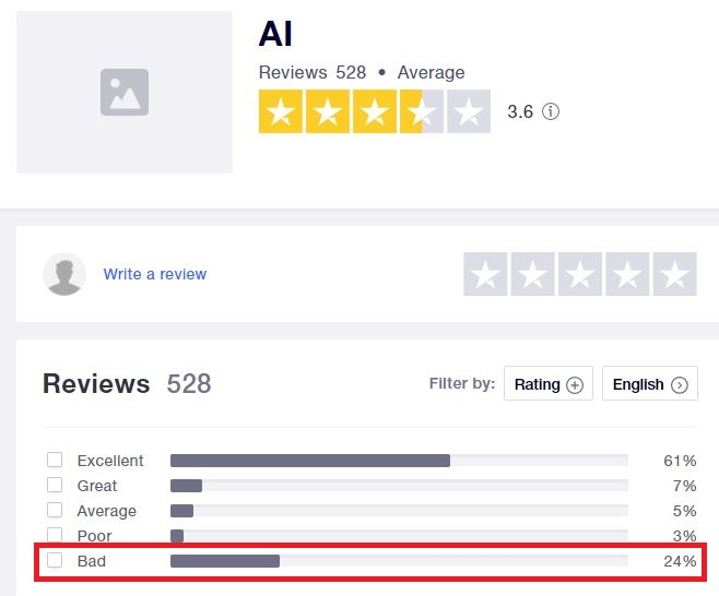 inb network ai marketing scam trustpilot reviews 2